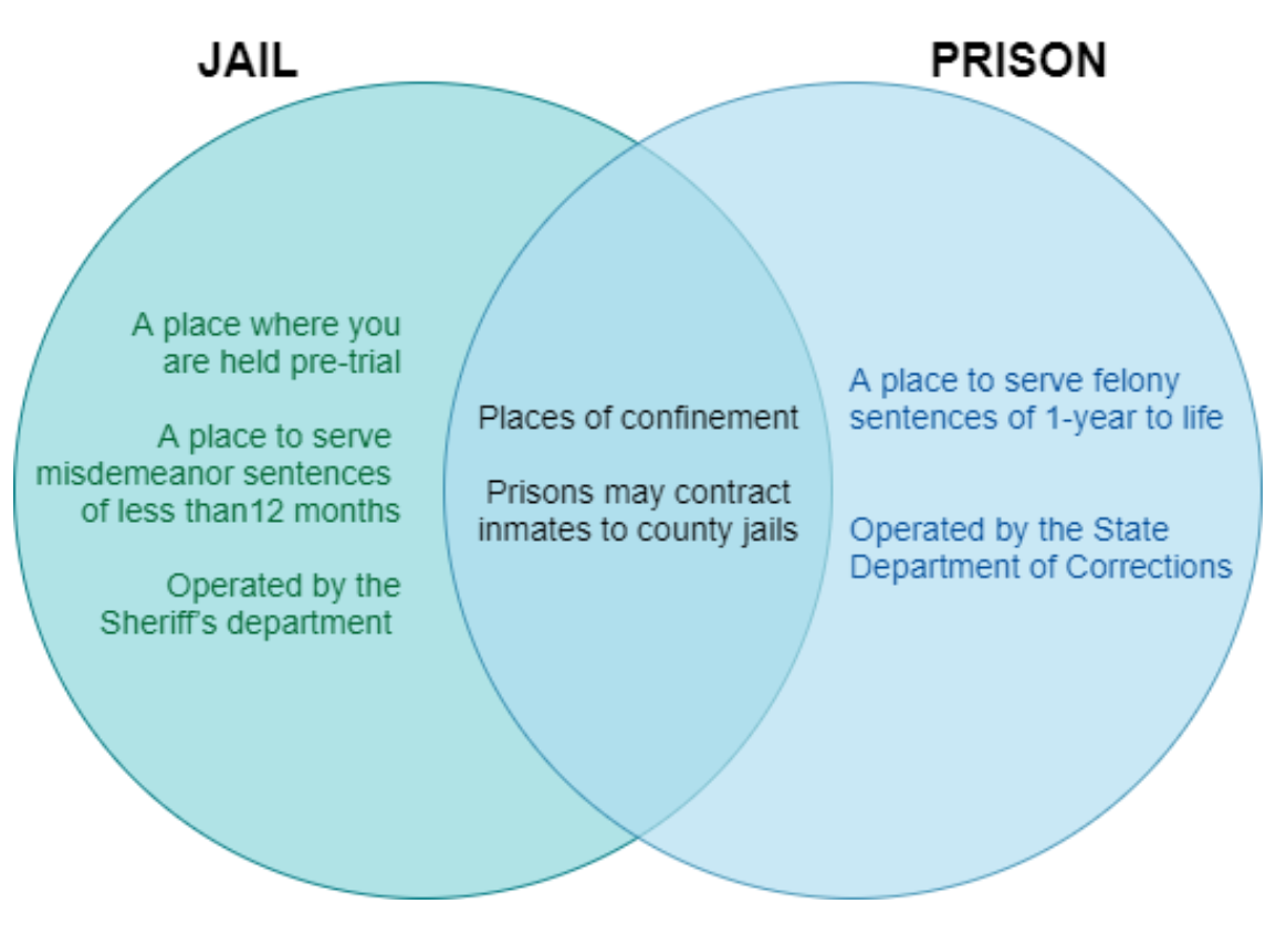 Jail-Prison venn diagram